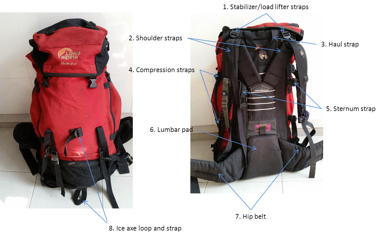 Anatomy of a backpack and its function